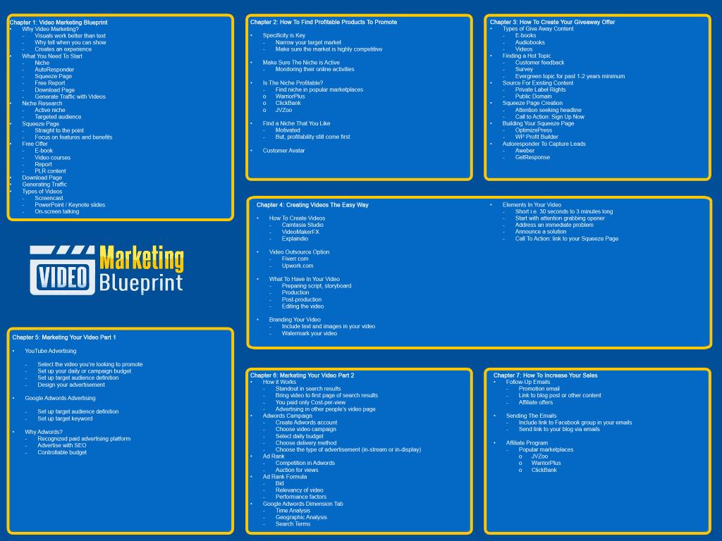 Video Marketing Blueprint Mindmap