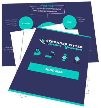 Stronger Fitter Faster Younger Sales Funnel With Master Resell Rights Mind Map