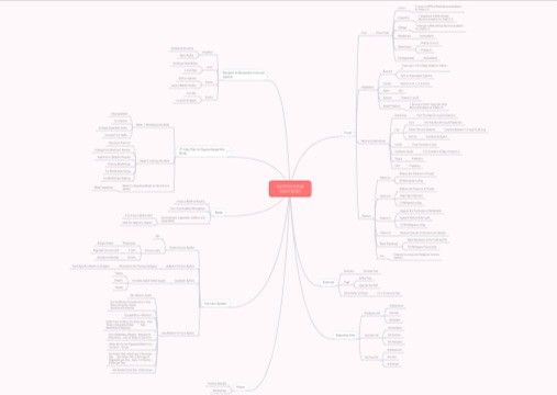 Become The Best Version of Yourself Mindmap