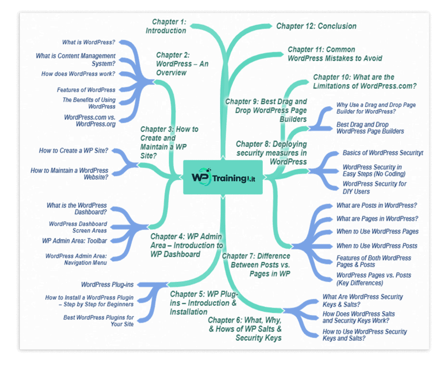 WP Training Kit Mindmap