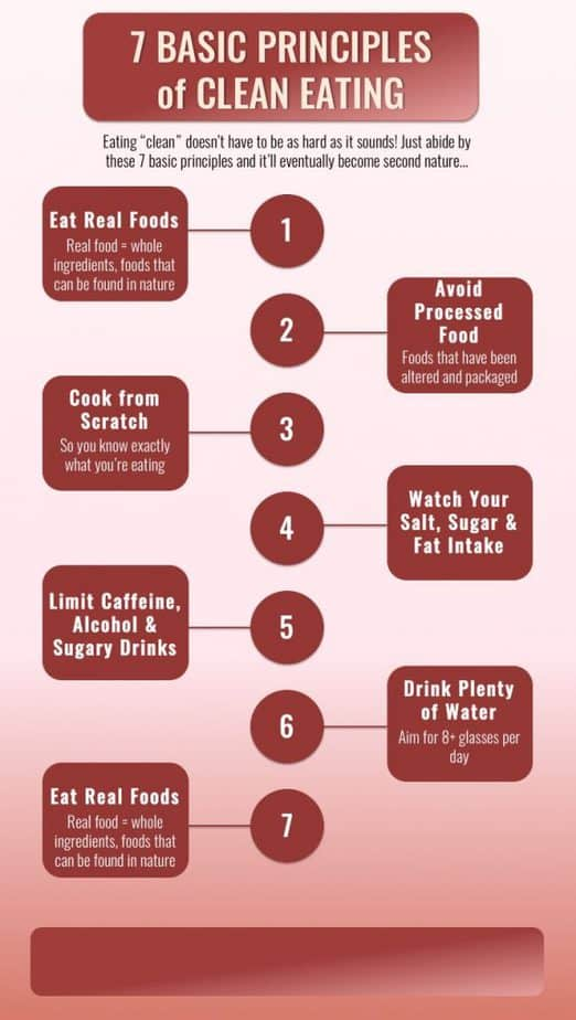 Clean Eating for Life PLR Infographic