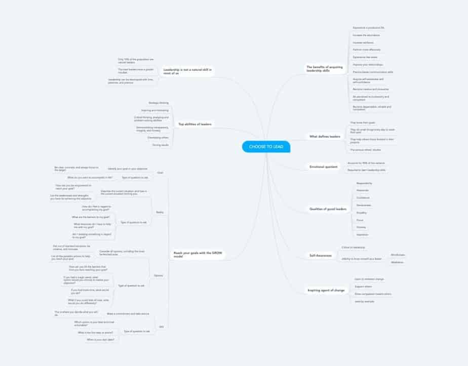 The Morning Ritual Mindmap