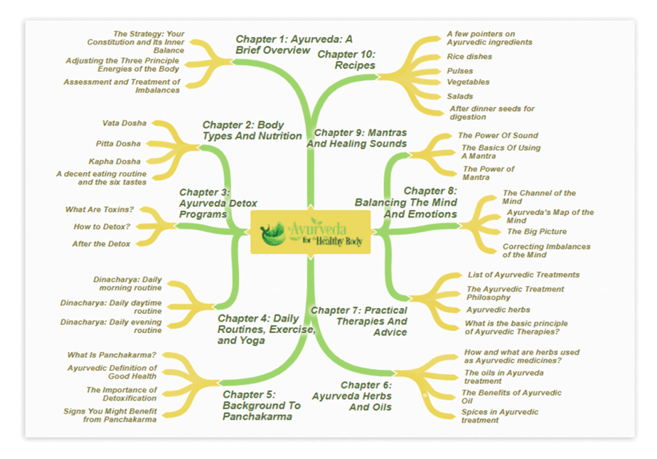 Ayurveda For Healthy Body PLR Mind Map Screenshot