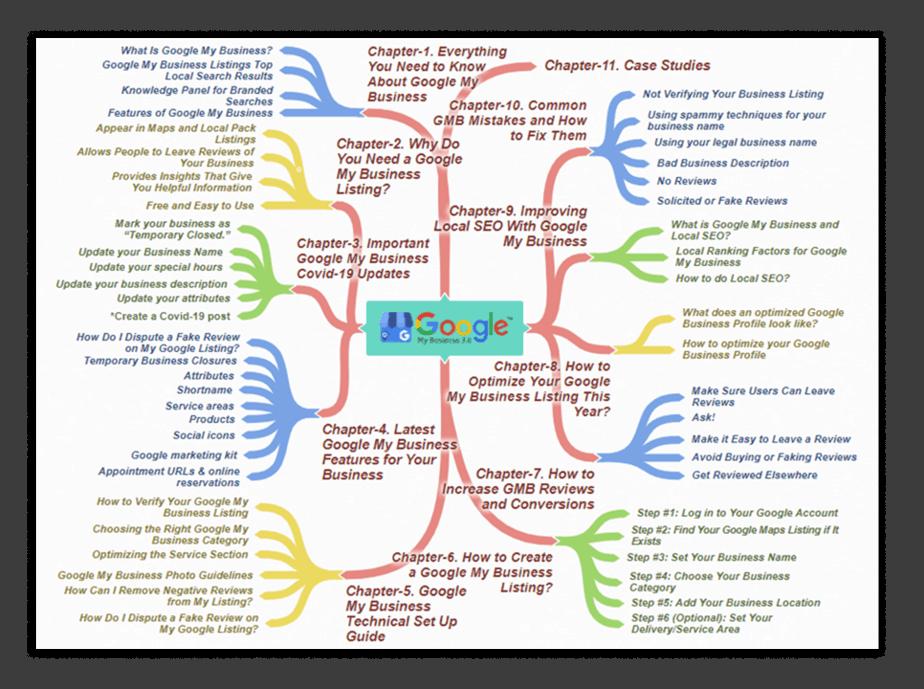 Google My Business 3.0 PLR Sales Funnel Mind Map Screenshot