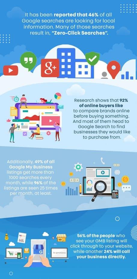 Google My Business 3.0 PLR Sales Funnel Statistics