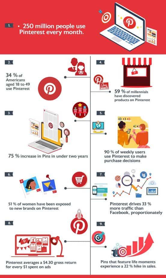 Pinterest Profit Secrets PLR Marketing Statistics