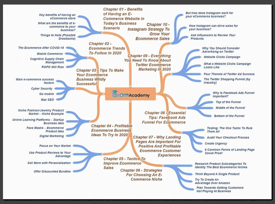 eCommerce Academy Mind Map 1